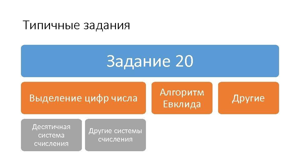 Типичные задания Задание 20 Выделение цифр числа Десятичная система счисления Другие системы счисления Алгоритм