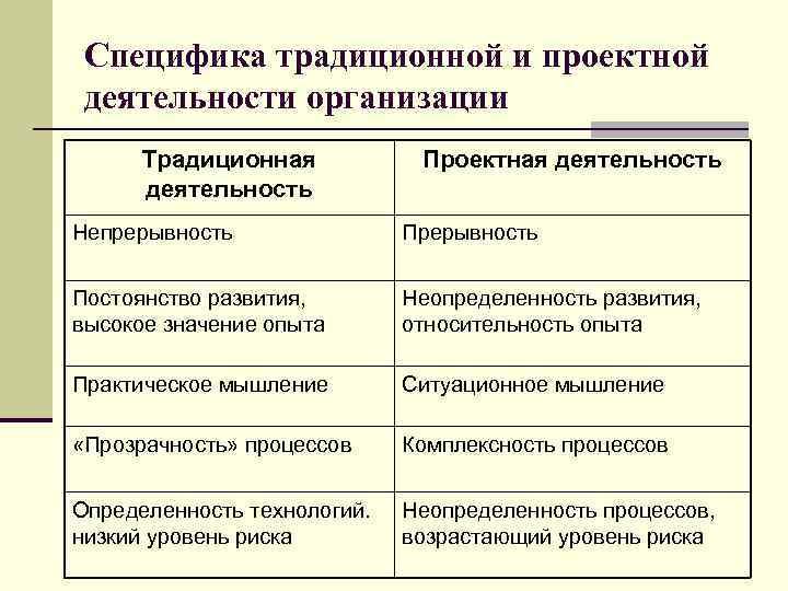 Специфика традиционной и проектной деятельности организации Традиционная деятельность Проектная деятельность Непрерывность Постоянство развития, высокое