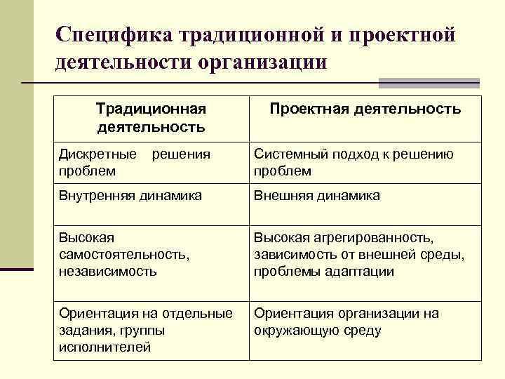 Специфика традиционной и проектной деятельности организации Традиционная деятельность Дискретные проблем решения Проектная деятельность Системный