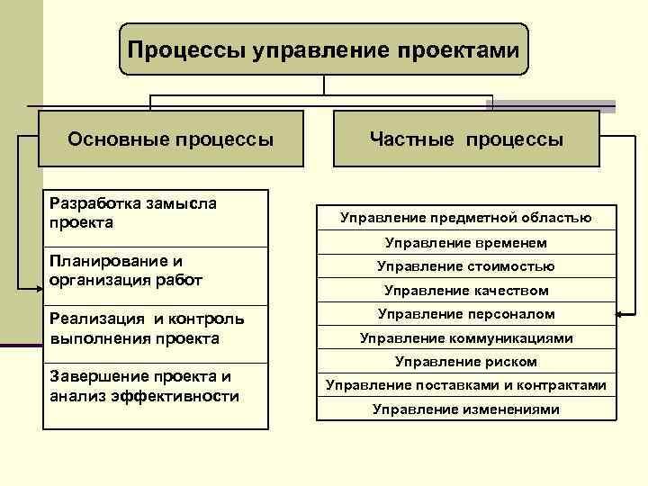 Процессы управление проектами Основные процессы Разработка замысла проекта Частные процессы Управление предметной областью Управление