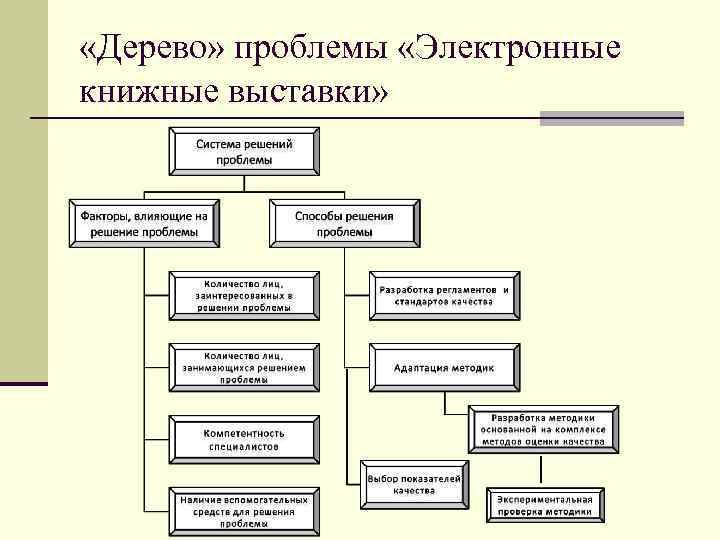 «Дерево» проблемы «Электронные книжные выставки»