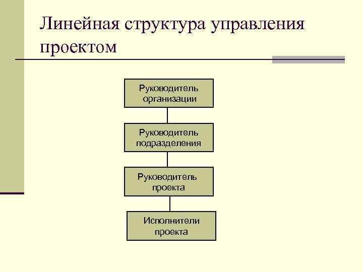 Линейная структура управления проектом Руководитель организации Руководитель подразделения Руководитель проекта Исполнители проекта