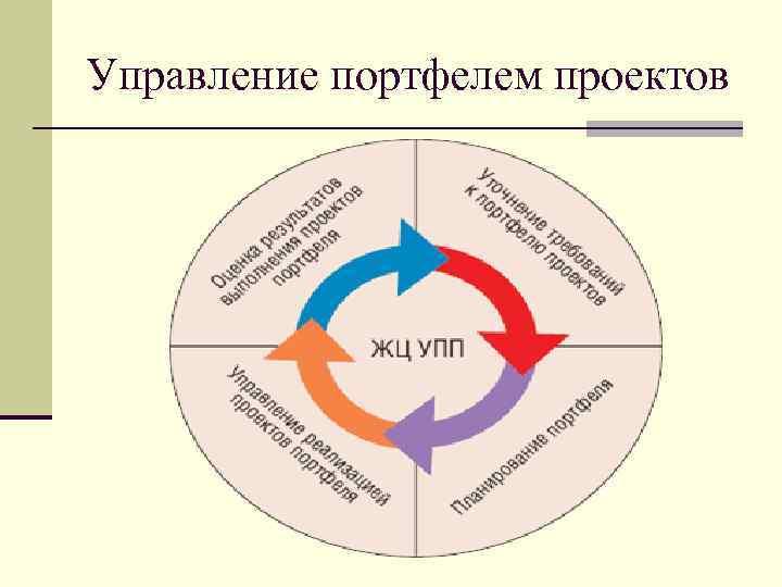 Управление портфелем проектов