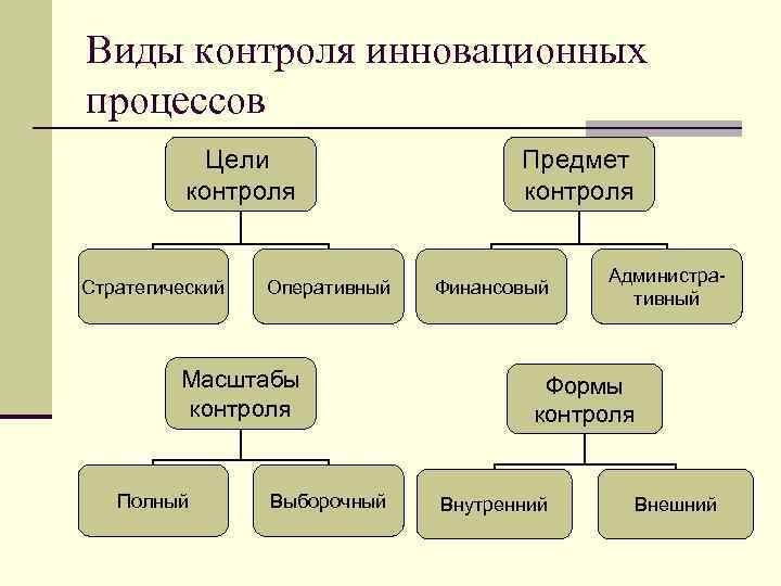 Виды контроля инновационных процессов Цели контроля Стратегический Оперативный Масштабы контроля Полный Выборочный Предмет контроля