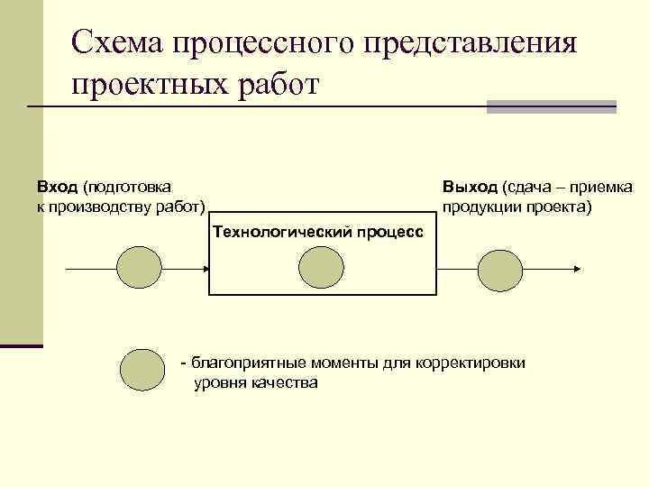 Схема процессного представления проектных работ Вход (подготовка к производству работ) Выход (сдача – приемка
