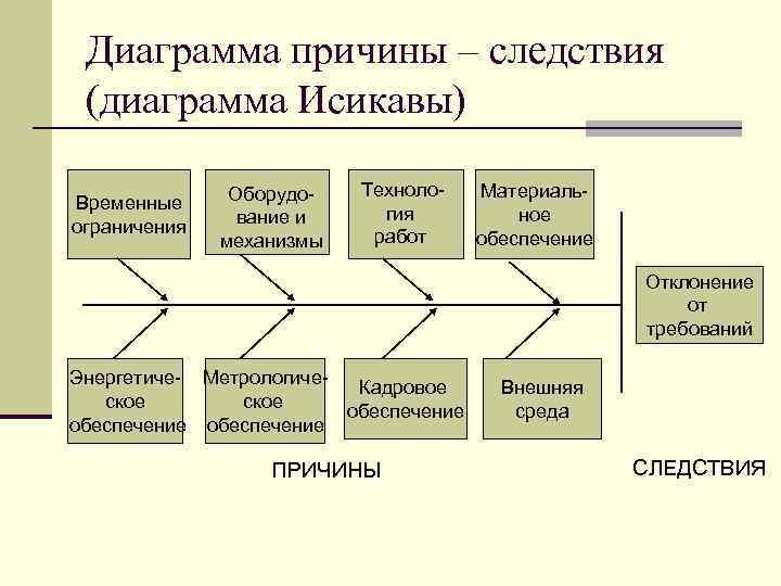 Диаграмма причины – следствия (диаграмма Исикавы) Временные ограничения Оборудование и механизмы Технология работ Материальное