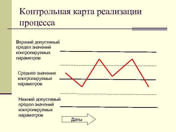 Контрольная карта реализации процесса Верхний допустимый предел значений контролируемых параметров Среднее значение контролируемых параметров