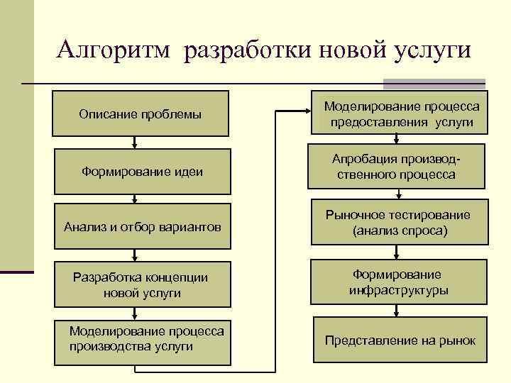 Алгоритм разработки новой услуги Описание проблемы Моделирование процесса предоставления услуги Формирование идеи Апробация производственного
