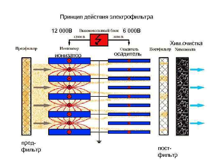 Принцип действия электрофильтра 12 000 В 6 000 В Хим. очистка ионизатор предфильтр осадитель
