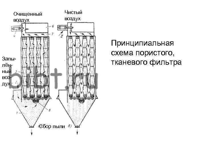 Очищенный воздух Чистый воздух Принципиальная схема пористого, тканевого фильтра Запылённый воздух Сбор пыли