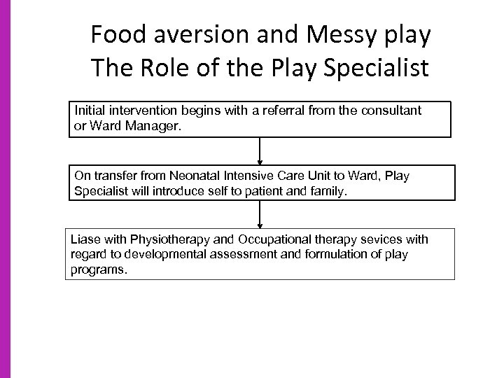 Food aversion and Messy play The Role of the Play Specialist Initial intervention begins
