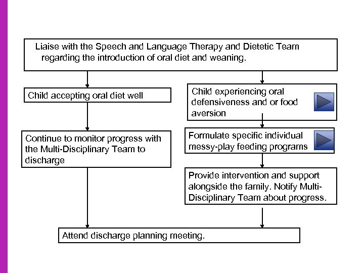 Liaise with the Speech and Language Therapy and Dietetic Team regarding the introduction of