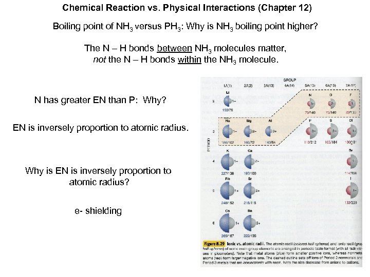 Chemical Reaction vs. Physical Interactions (Chapter 12) Boiling point of NH 3 versus PH