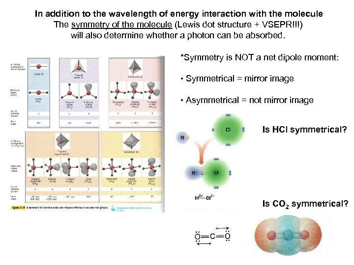 In addition to the wavelength of energy interaction with the molecule The symmetry of