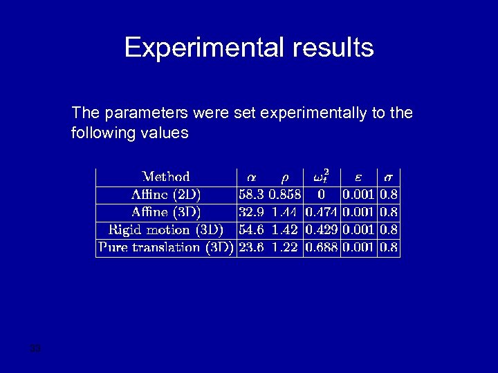 Experimental results The parameters were set experimentally to the following values 33