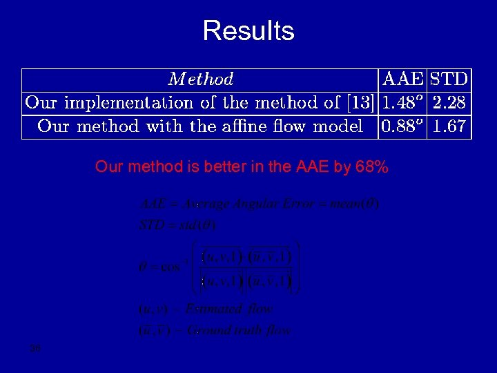 Results Our method is better in the AAE by 68% 36