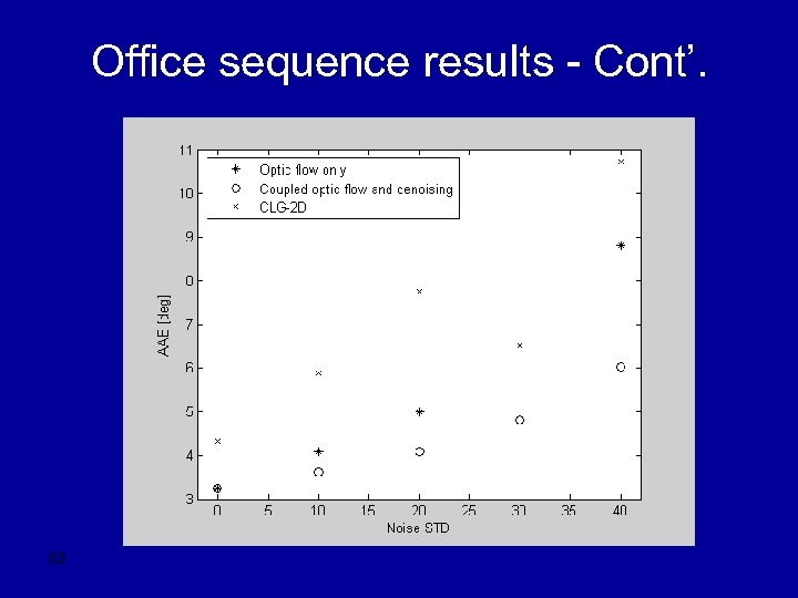 Office sequence results - Cont'. 63