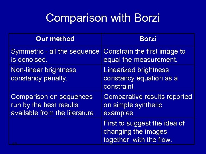 Comparison with Borzi Our method Borzi Symmetric - all the sequence Constrain the first