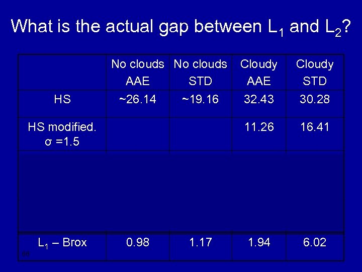 What is the actual gap between L 1 and L 2? HS No clouds