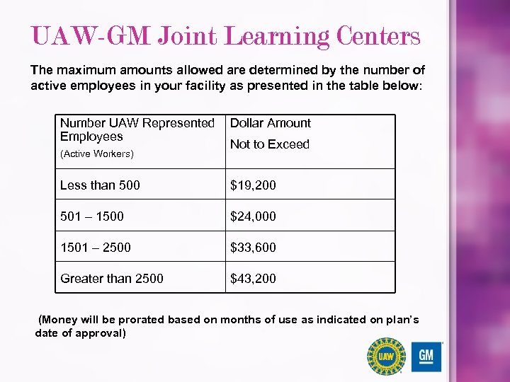 UAW-GM Joint Learning Centers The maximum amounts allowed are determined by the number of