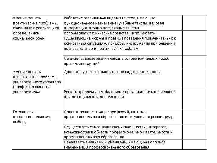 Умение решать практические проблемы, связанные с реализацией определенной социальной роли Работать с различными видами