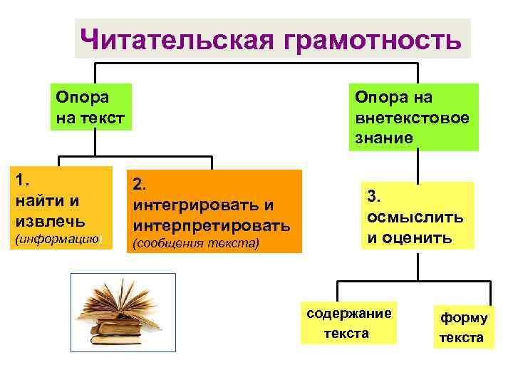 Читательская грамотность Опора на текст 1. найти и извлечь (информацию) Опора на внетекстовое знание