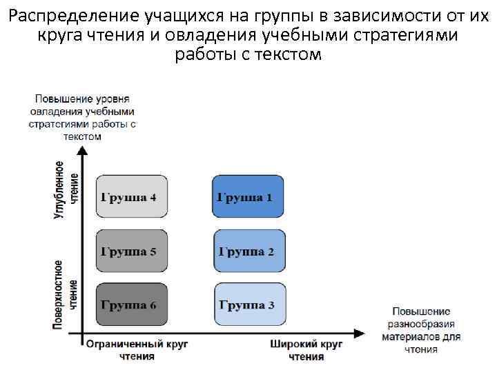 Распределение учащихся на группы в зависимости от их круга чтения и овладения учебными стратегиями
