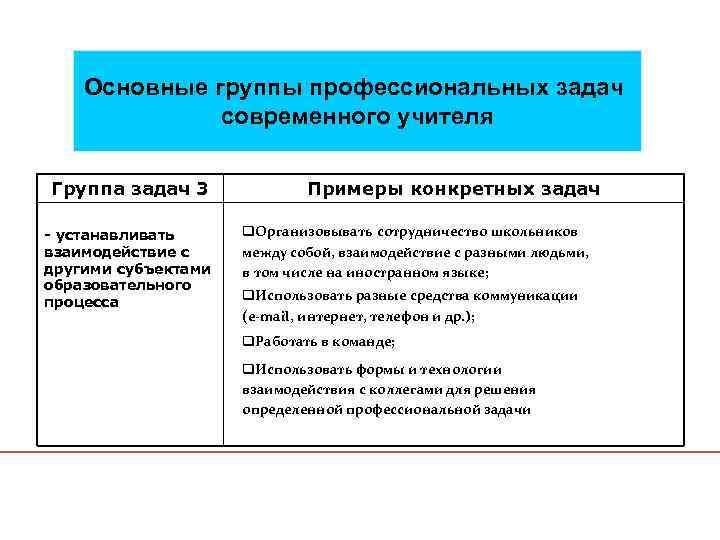 Основные группы профессиональных задач современного учителя Группа задач 3 - устанавливать взаимодействие с другими