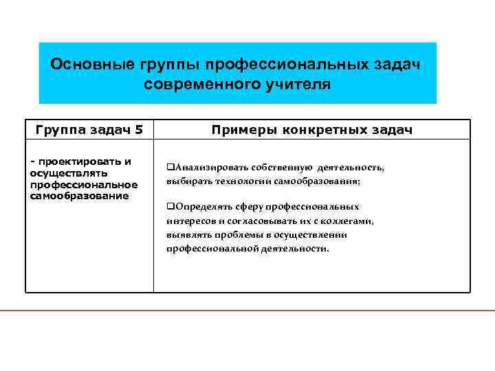 Основные группы профессиональных задач современного учителя Группа задач 5 - проектировать и осуществлять профессиональное