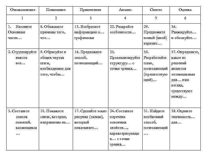 Ознакомление Понимание Применение Анализ Синтез Оценка 1 2 3 4 5 6 1. Назовите