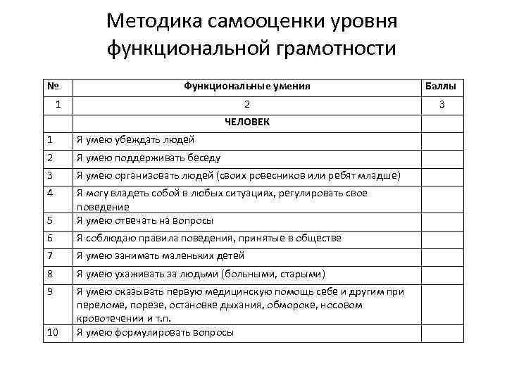 Методика самооценки уровня функциональной грамотности № Функциональные умения Баллы 2 3 1 ЧЕЛОВЕК 1