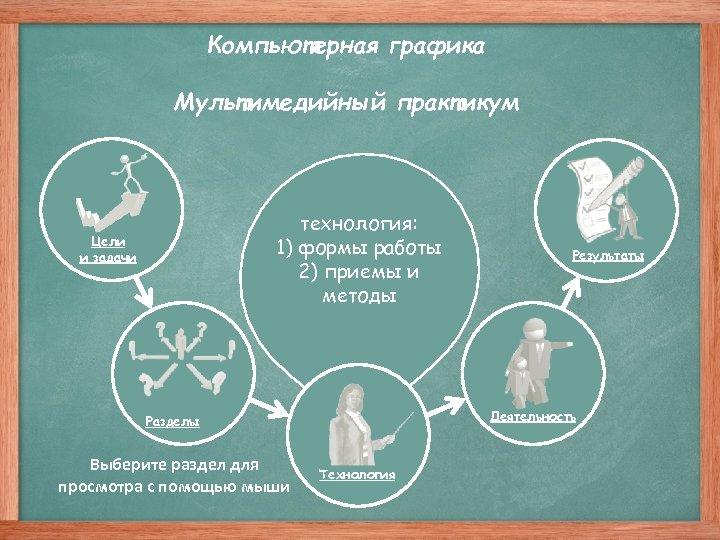 Компьютерная графика Мультимедийный практикум технология: 1) формы работы 2) приемы и методы Цели и