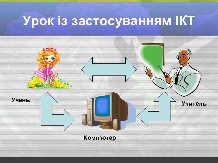 Урок із застосуванням ІКТ Учень Учитель Комп'ютер