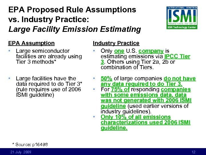 EPA Proposed Rule Assumptions vs. Industry Practice: Large Facility Emission Estimating EPA Assumption •