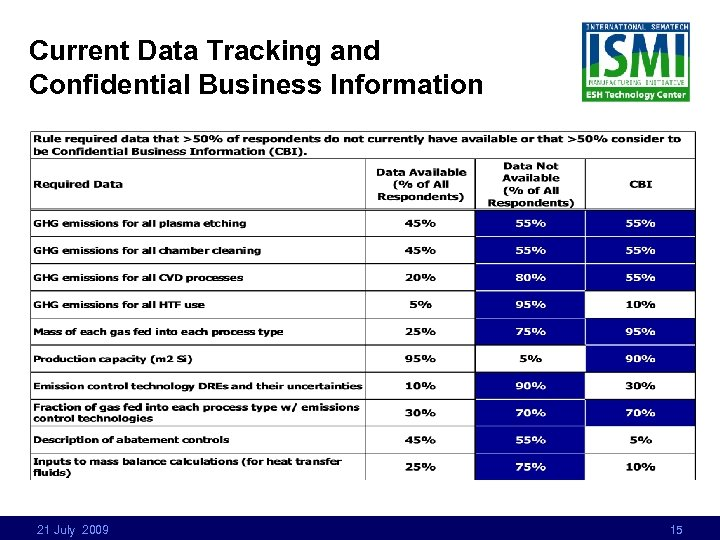 Current Data Tracking and Confidential Business Information 21 July 2009 15