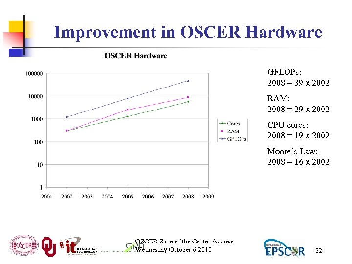 Improvement in OSCER Hardware GFLOPs: 2008 = 39 x 2002 RAM: 2008 = 29