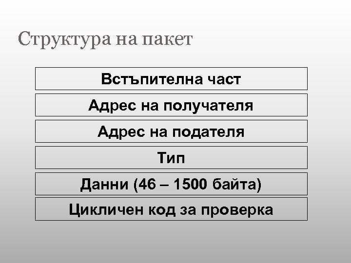 Структура на пакет Встъпителна част Адрес на получателя Адрес на подателя Тип Данни (46