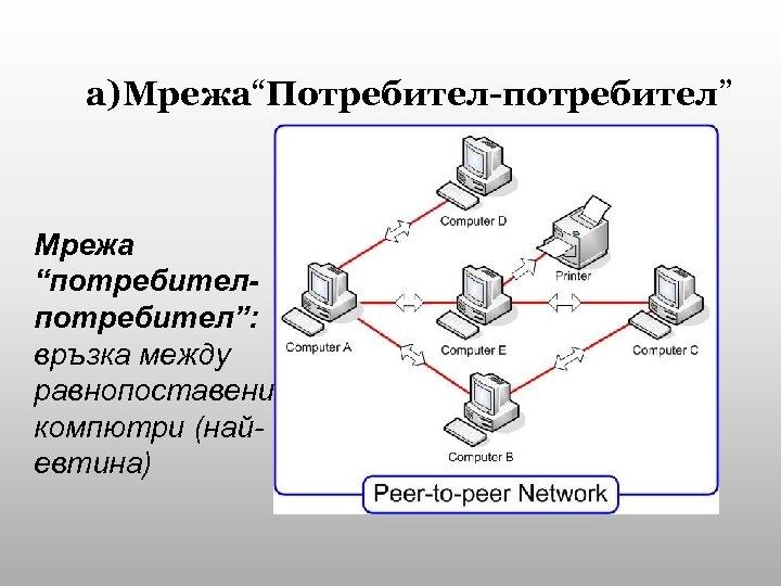 """а)Мрежа""""Потребител-потребител"""" Мрежа """"потребител"""": връзка между равнопоставени компютри (найевтина)"""