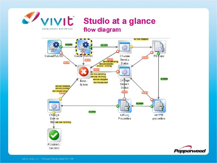 Studio at a glance flow diagram