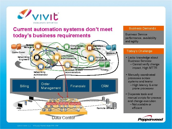 Current automation systems don't meet today's business requirements Release Managers Compliance Managers Source Control