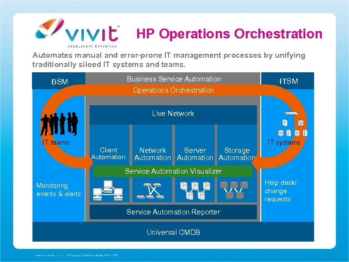 HP Operations Orchestration Automates manual and error-prone IT management processes by unifying traditionally siloed