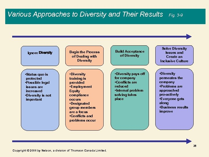 Various Approaches to Diversity and Their Results Ignore Diversity • Status quo is protected