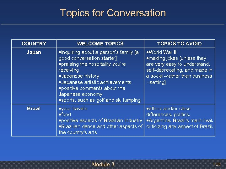 Topics for Conversation COUNTRY WELCOME TOPICS TO AVOID Japan inquiring about a person's family