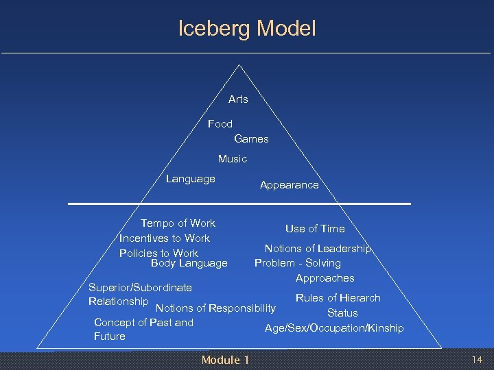 Iceberg Model Arts Food Games Music Language Tempo of Work Incentives to Work Policies