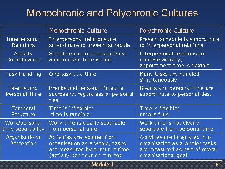 Monochronic and Polychronic Cultures Monochronic Culture Polychronic Culture Interpersonal Relations Interpersonal relations are subordinate