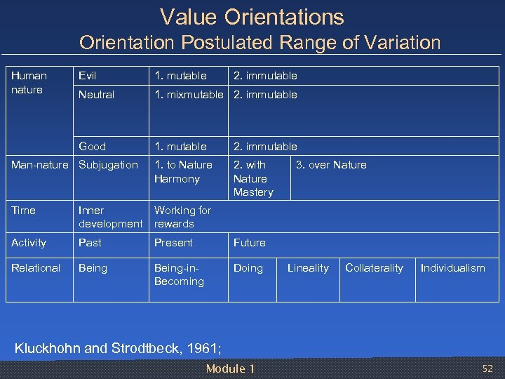 Value Orientations Orientation Postulated Range of Variation Human nature Evil 1. mutable 2. immutable