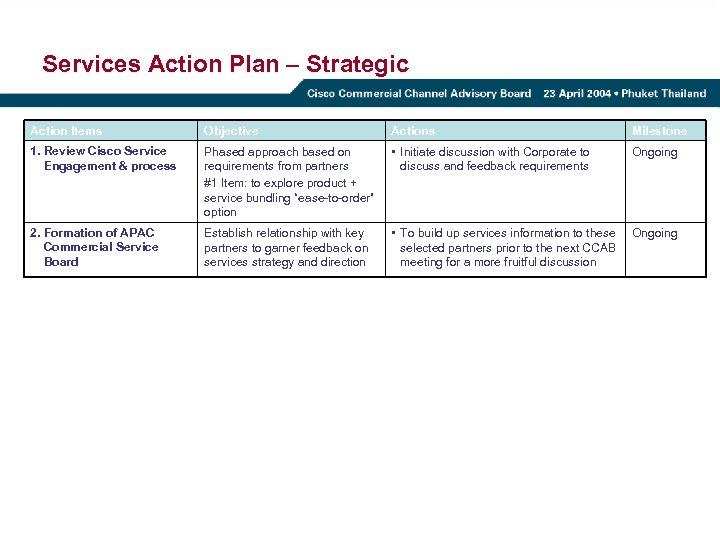 Services Action Plan – Strategic Action Items Objective Actions Milestone 1. Review Cisco Service