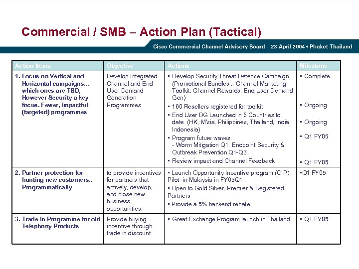 Commercial / SMB – Action Plan (Tactical) Action Items Objective Actions Milestone 1. Focus