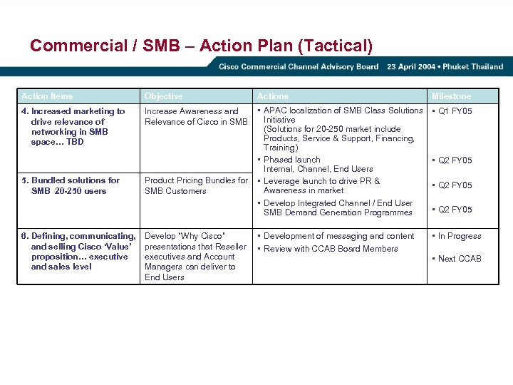 Commercial / SMB – Action Plan (Tactical) Action Items Objective 4. Increased marketing to
