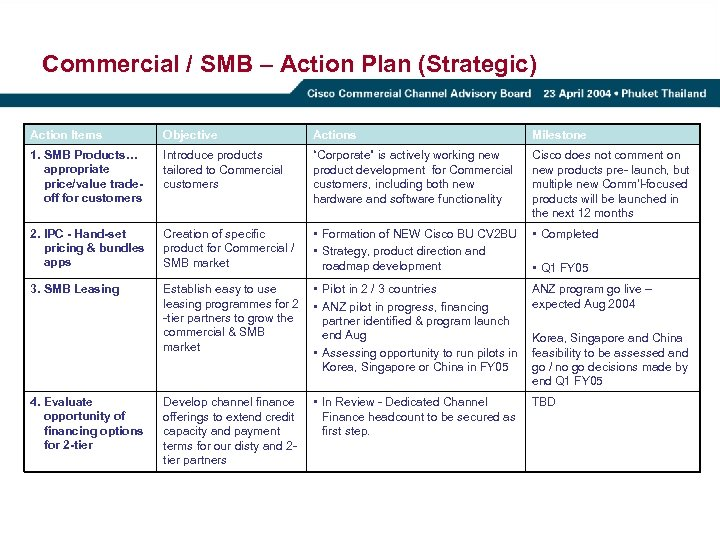 Commercial / SMB – Action Plan (Strategic) Action Items Objective Actions Milestone 1. SMB
